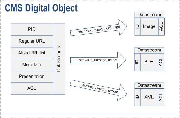 KUSoftas CMS digital objects repository (image)